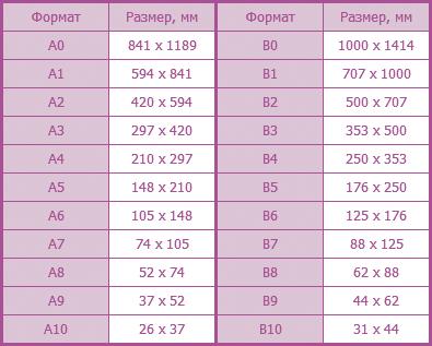 Стандартные размеры листовых форматов